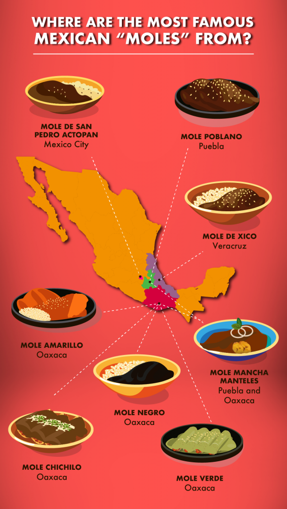 varieties of Mexican mole and where to taste them