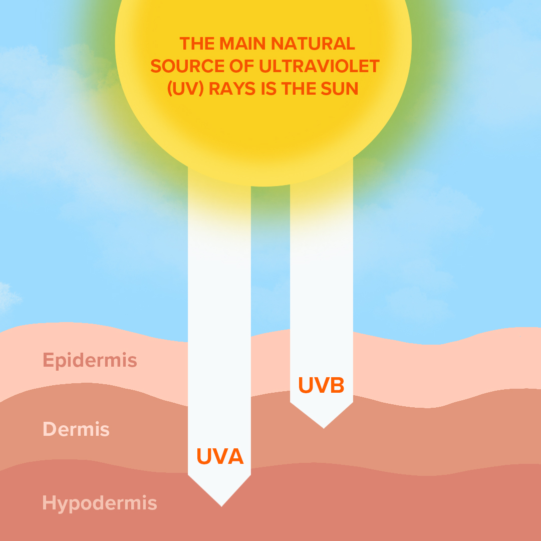 uv-rays-effect-on-the-skin-layers