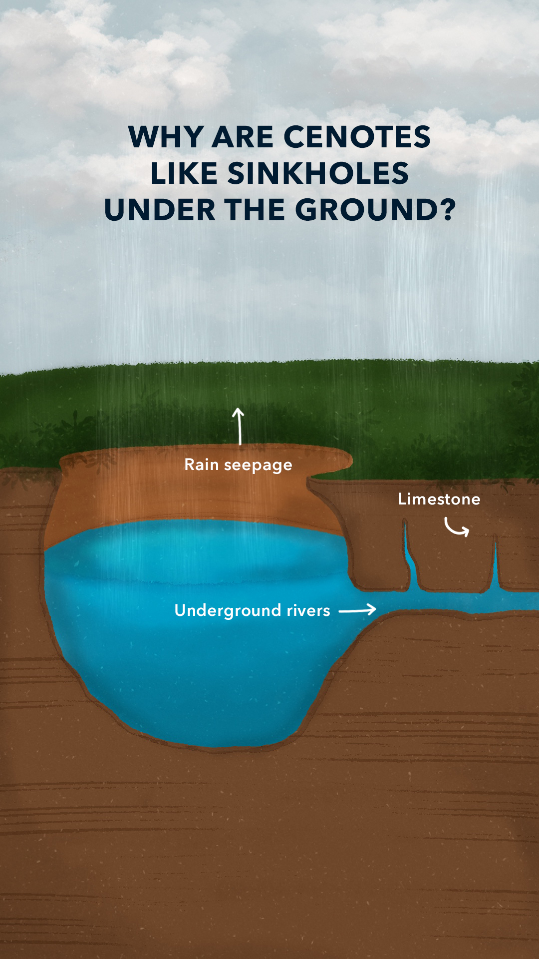 Why are cenotes like an under the ground sinkhole?