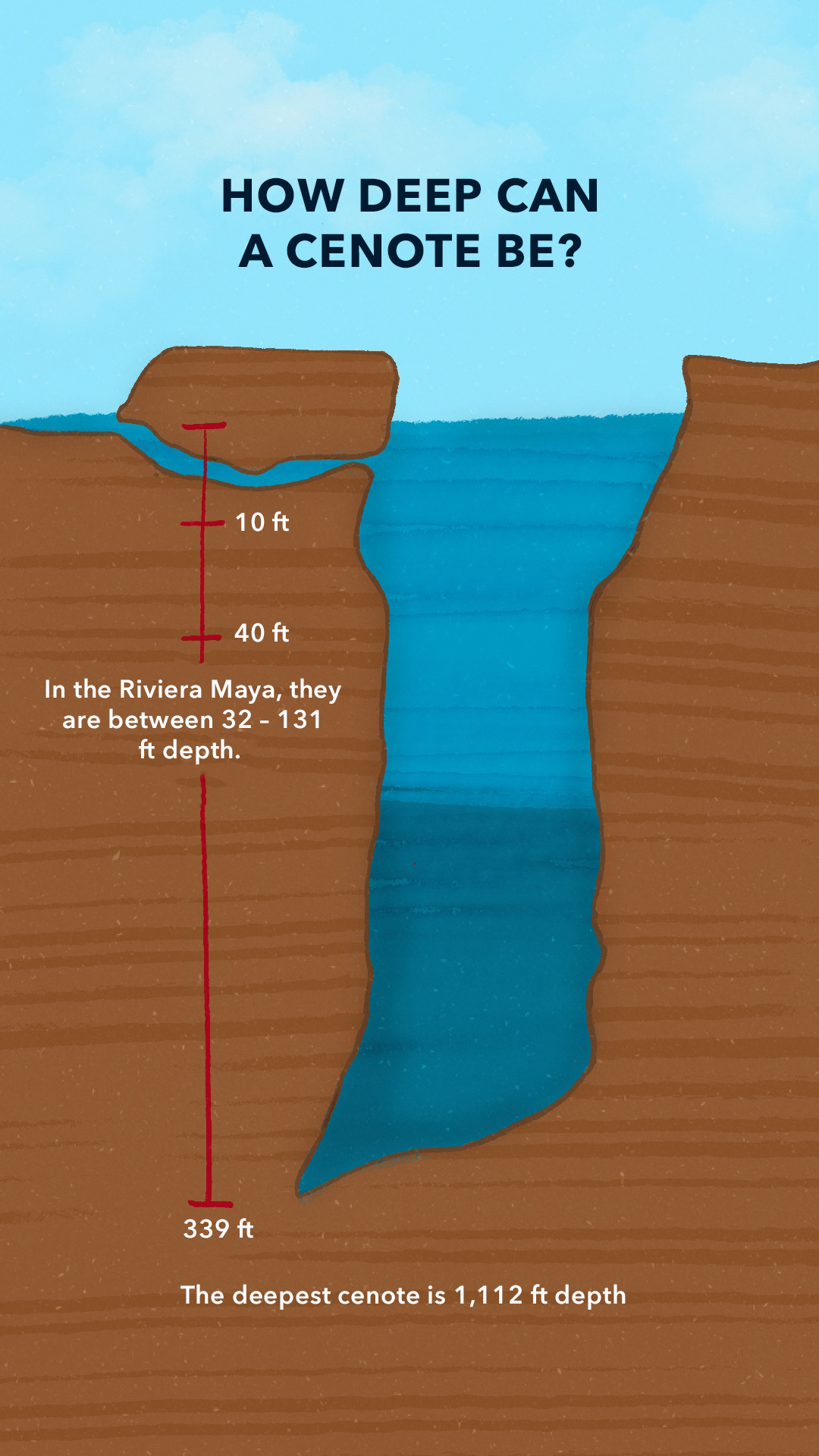 How deep can a cenote be?