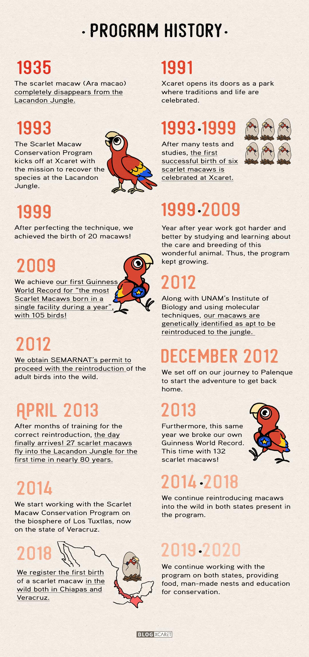 macaw-conservation-at-xcaret-timeline