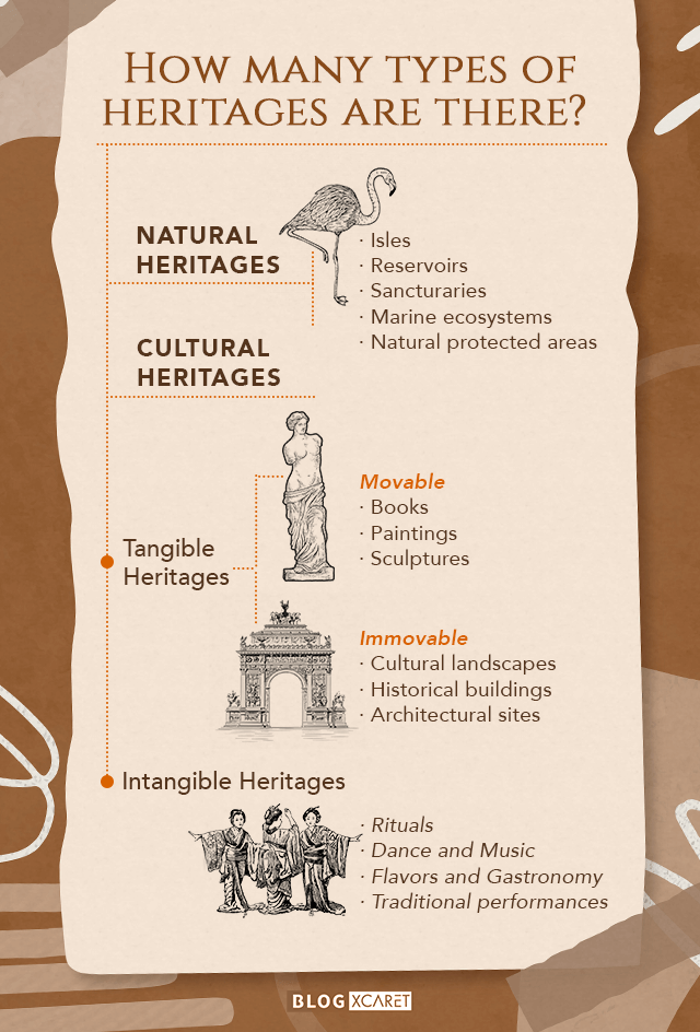 Cultural Heritage infographic